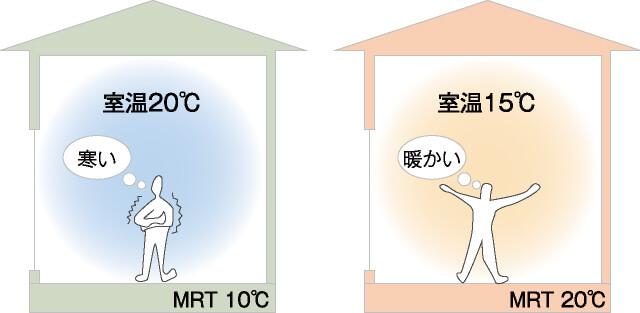 蓄熱床暖房画像